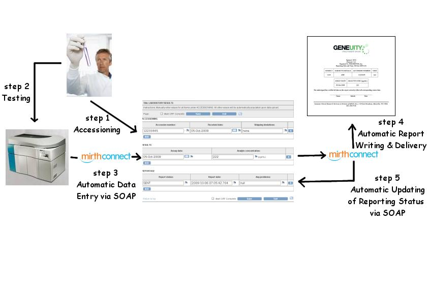 Figure 2: This shows how the different item groupings in the CRF depicted in Figure 1 are populated. Values for items under ACCESSIONING are entered manually by the lab tech. Values for items under RESULTS are populated by the Mirth channels continuously listening for in-coming data from the clinical testing platform. Values for items under REPORTAGE are populated by a distinct set of Mirth channels responsible for polling and reporting newly completed results.