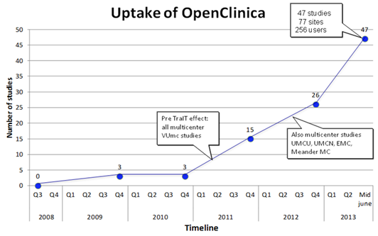 Uptake of OpenClinica in TraIT