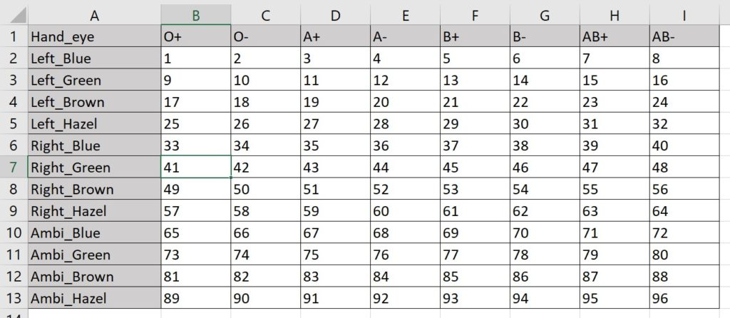 Table with the vertical axis listing handedness and eye color combinations, and the horizontal axis listing blood types.