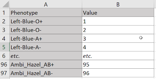 Table column table, with first column listing every possible combination of handedness, blood type, and eye color. The second column assigns a unique whole number to each combination